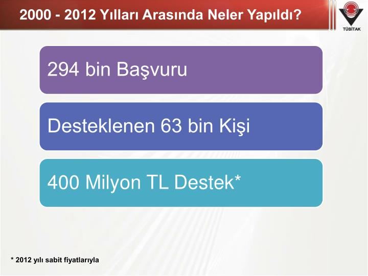 2000 - 2012 Yılları Arasında Neler Yapıldı?