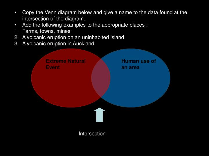 Copy the Venn diagram below and give a name to the data found at the intersection of the diagram.