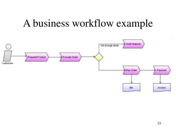 A business workflow example