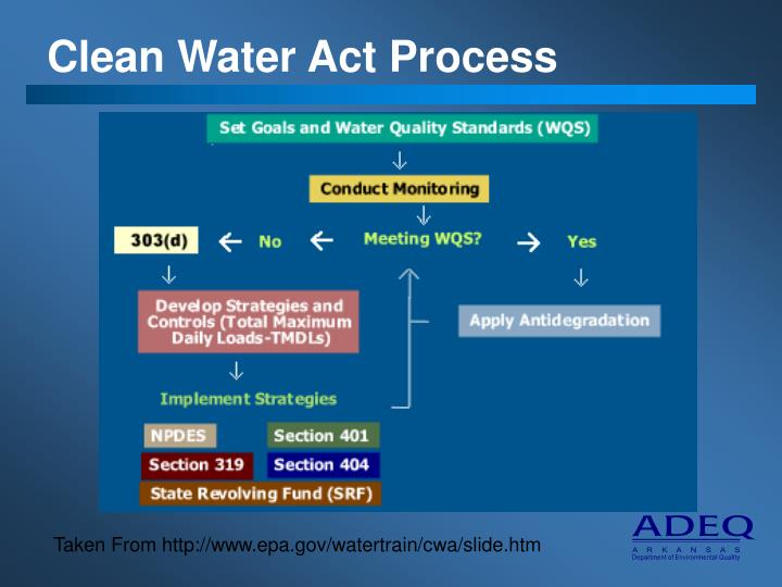Clean Water Act Process