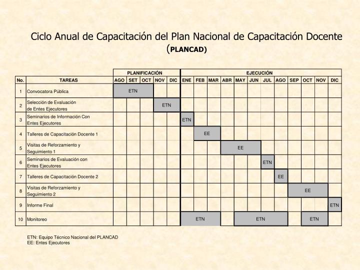 Ciclo Anual de Capacitación del Plan Nacional de Capacitación Docente