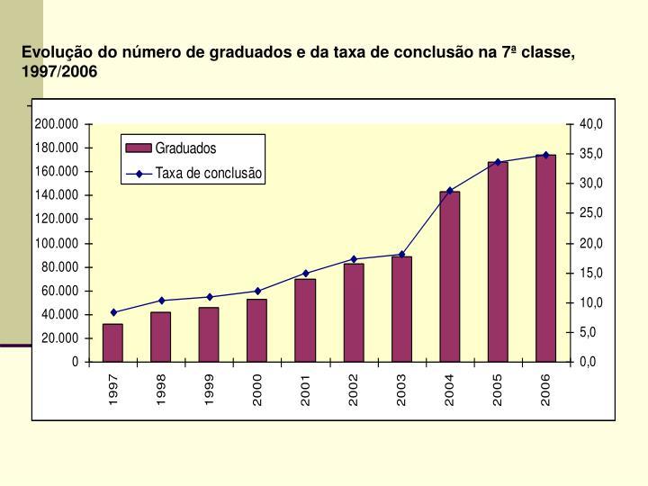 Evolução do número de graduados e da taxa de conclusão na 7ª classe, 1997/2006