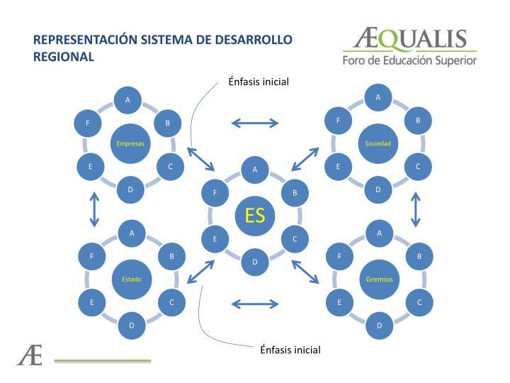 REPRESENTACIÓN SISTEMA DE DESARROLLO REGIONAL