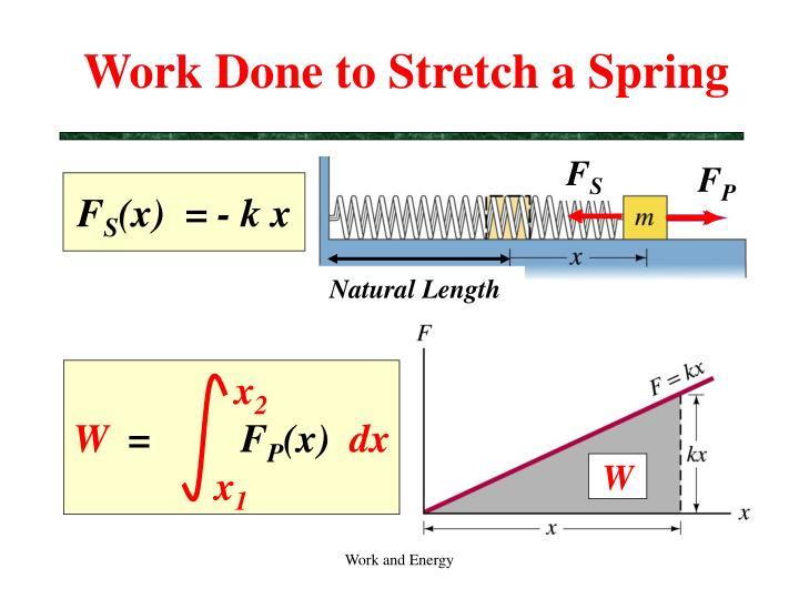 Work Done to Stretch a Spring