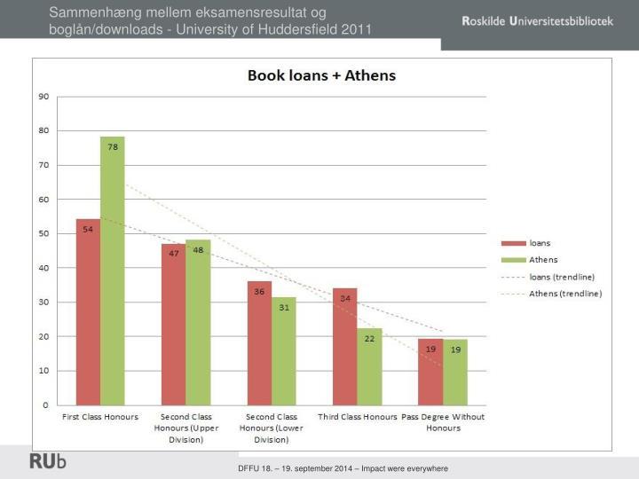 Sammenhæng mellem eksamensresultat og boglån/downloads - University of Huddersfield 2011