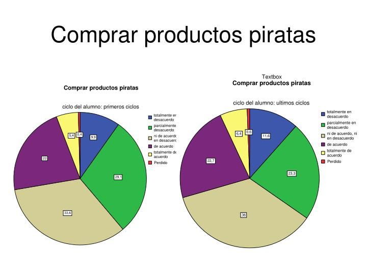 Comprar productos piratas
