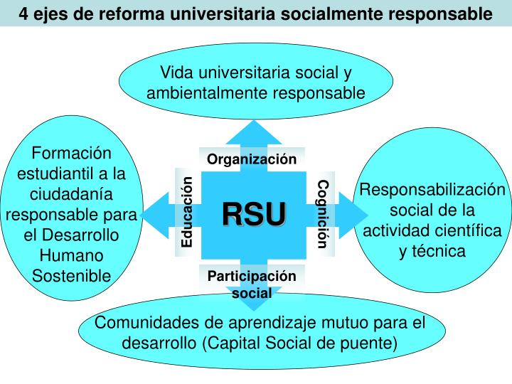 4 ejes de reforma universitaria socialmente responsable