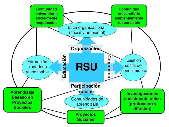 Comunidad universitaria socialmente responsable