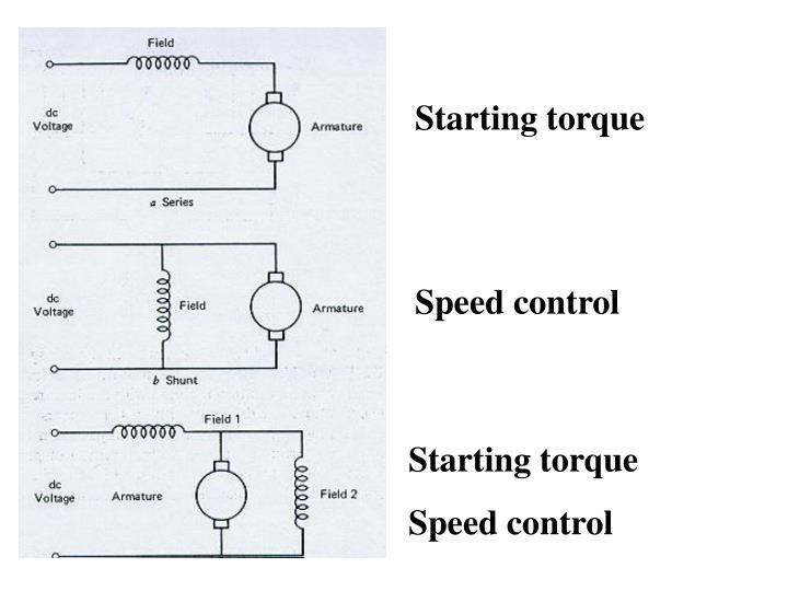 Starting torque