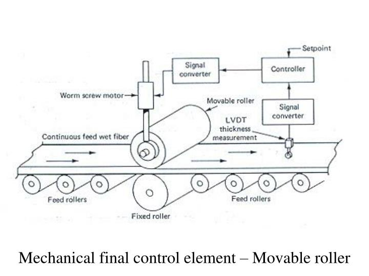 Mechanical final control element – Movable roller