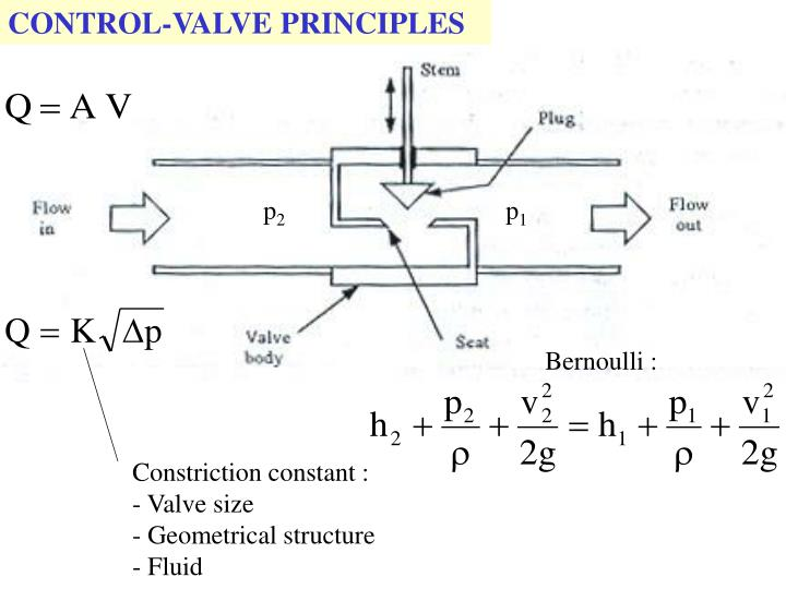 CONTROL-VALVE PRINCIPLES
