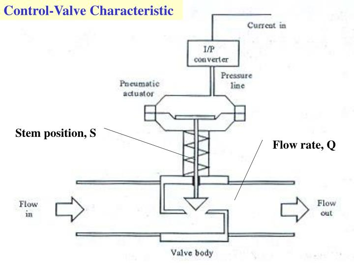Control-Valve Characteristic