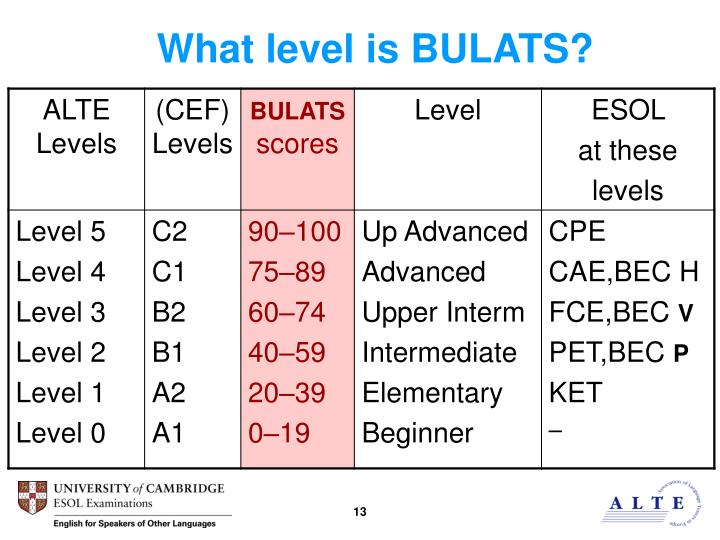 What level is BULATS?