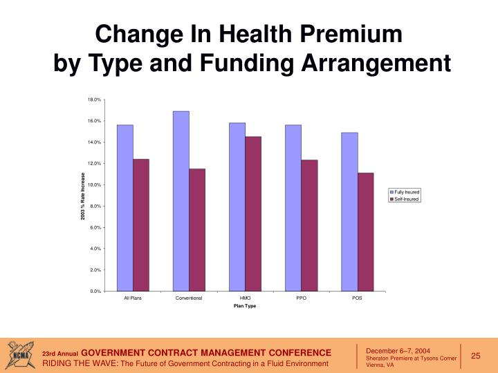 Change In Health Premium