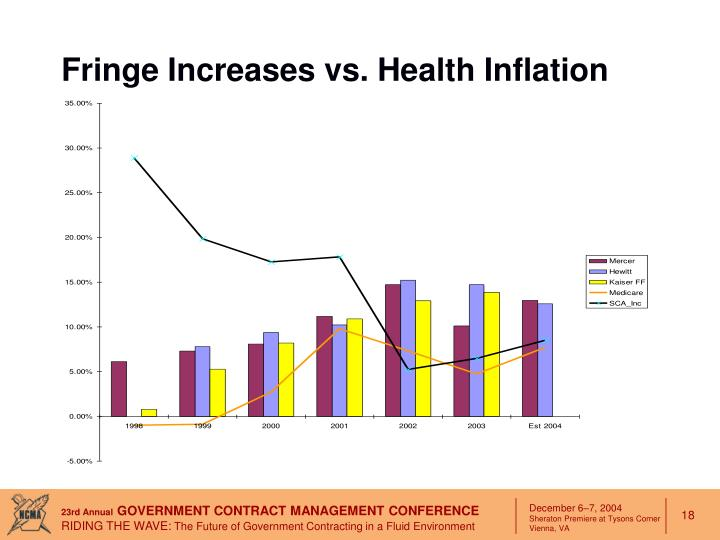 Fringe Increases vs. Health Inflation