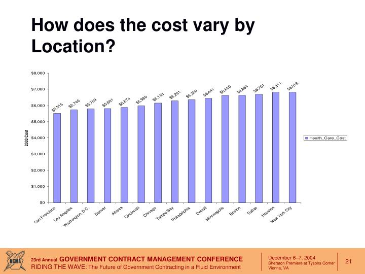 How does the cost vary by Location?