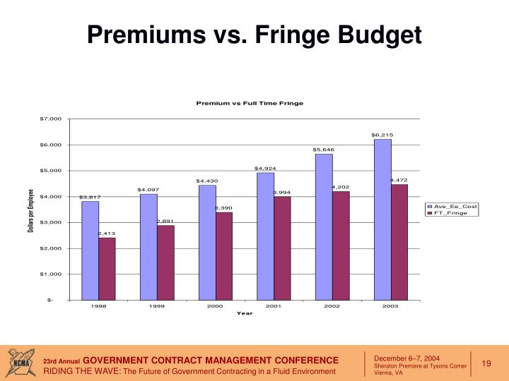 Premiums vs. Fringe Budget