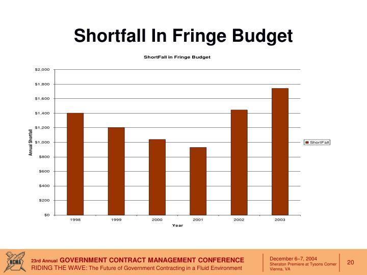Shortfall In Fringe Budget