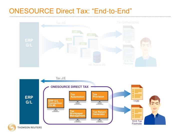 "ONESOURCE Direct Tax: ""End-to-End"""