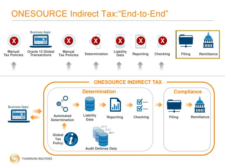 "ONESOURCE Indirect Tax:""End-to-End"""