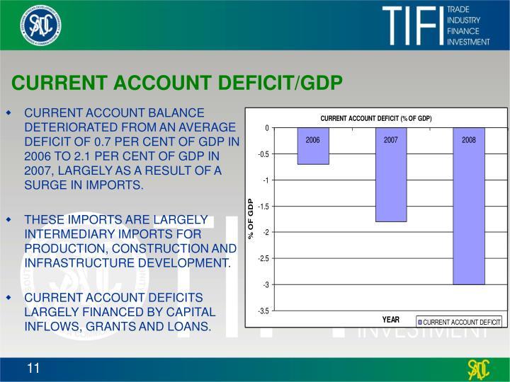 CURRENT ACCOUNT DEFICIT/GDP