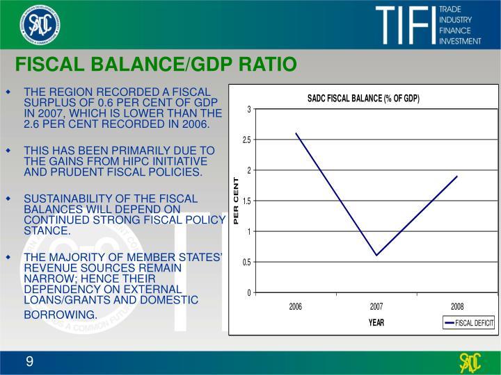 FISCAL BALANCE/GDP RATIO