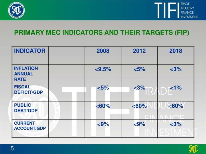PRIMARY MEC INDICATORS AND THEIR TARGETS (FIP)