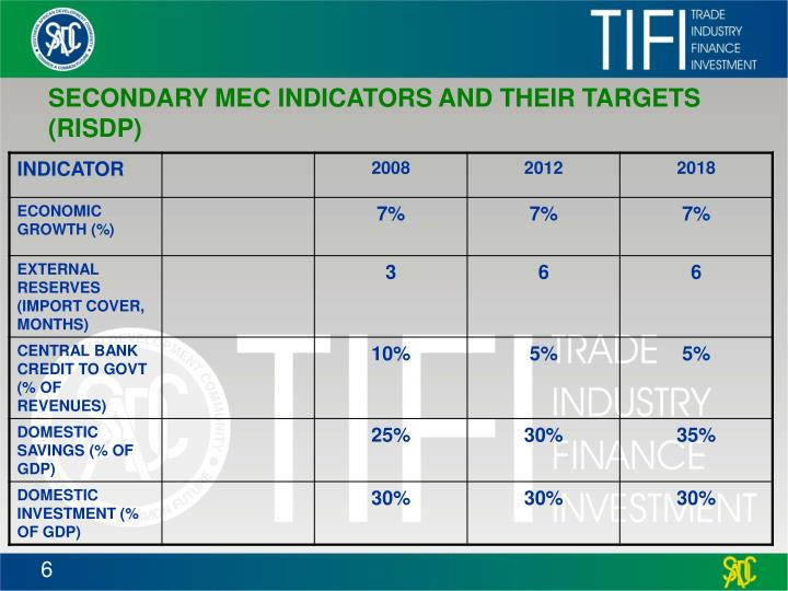 SECONDARY MEC INDICATORS AND THEIR TARGETS (RISDP)