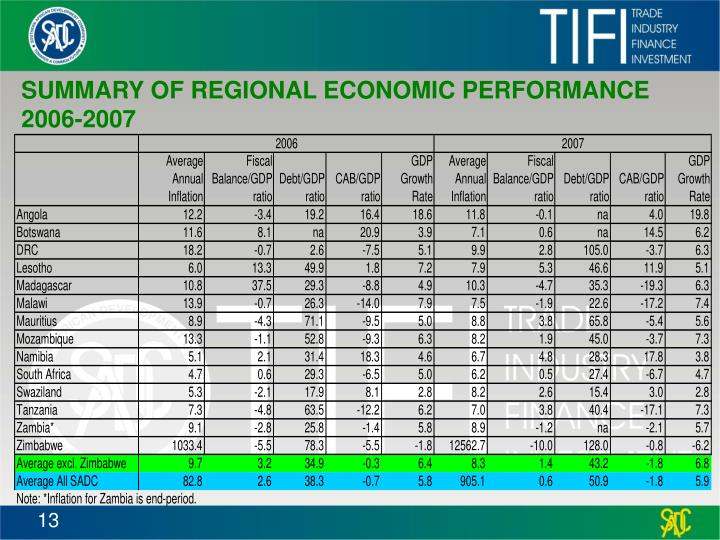 SUMMARY OF REGIONAL ECONOMIC PERFORMANCE 2006-2007