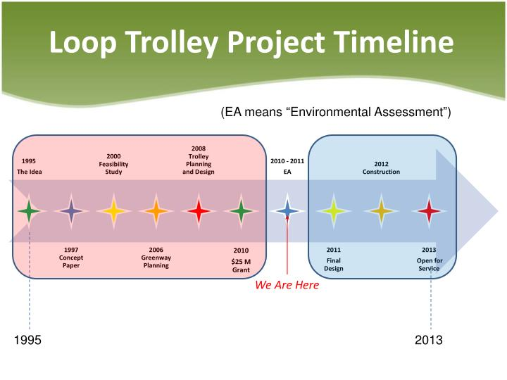Loop Trolley Project Timeline