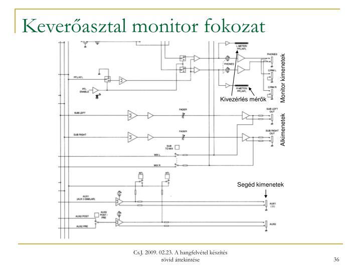 Keverőasztal monitor fokozat