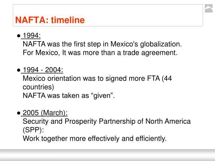 NAFTA: timeline