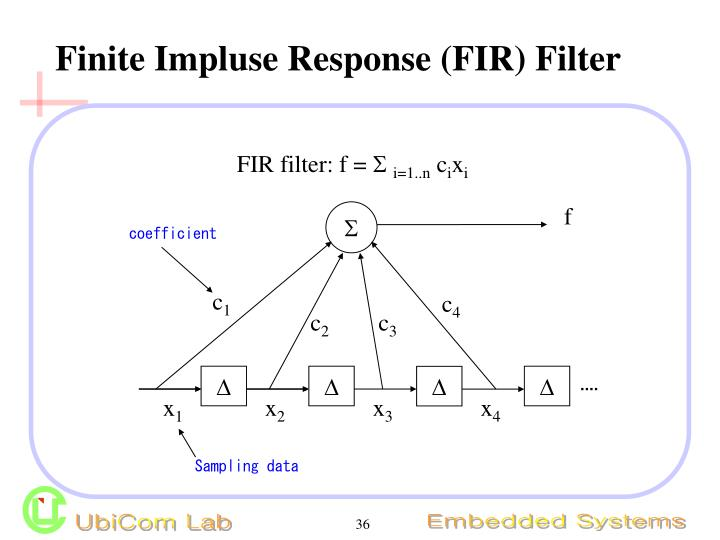 Finite Impluse Response (FIR) Filter