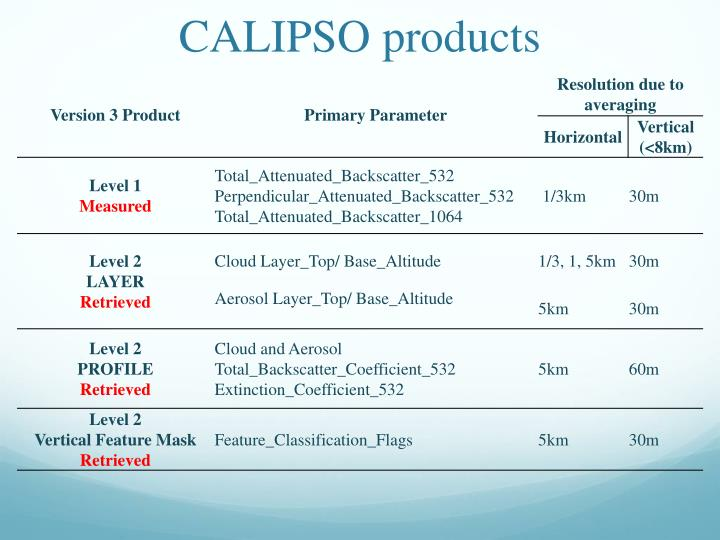 CALIPSO products