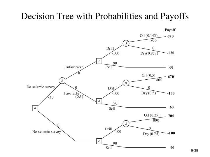 Decision Tree with Probabilities and Payoffs
