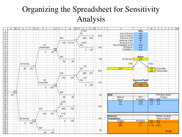Organizing the Spreadsheet for Sensitivity Analysis