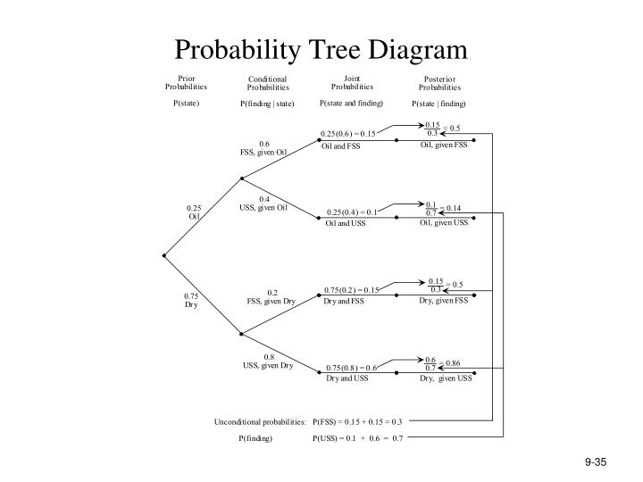 Probability Tree Diagram