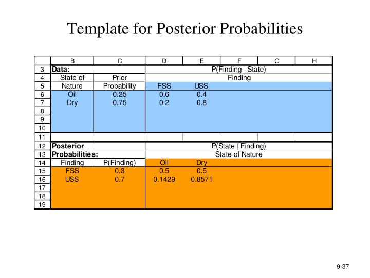 Template for Posterior Probabilities