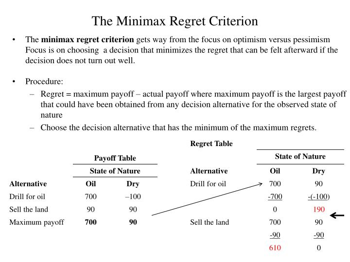 The Minimax Regret Criterion