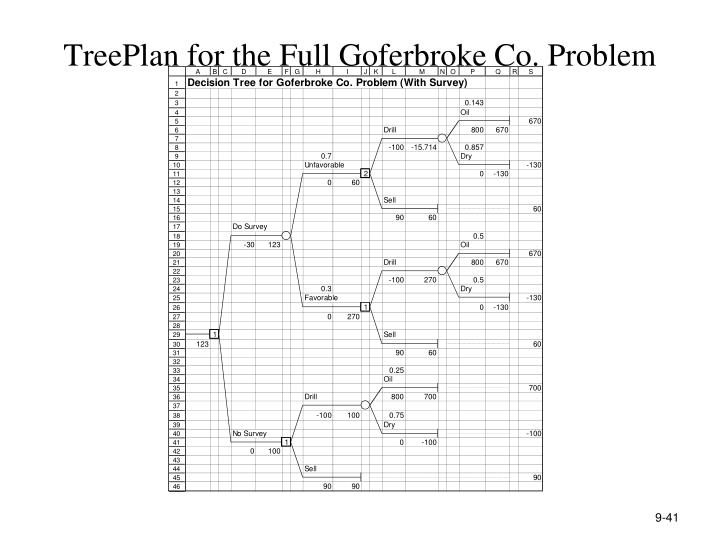 TreePlan for the Full Goferbroke Co. Problem