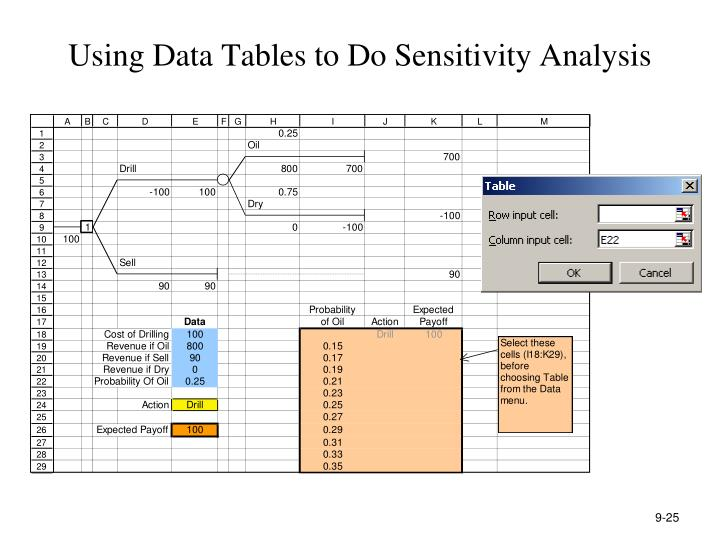 Using Data Tables to Do Sensitivity Analysis
