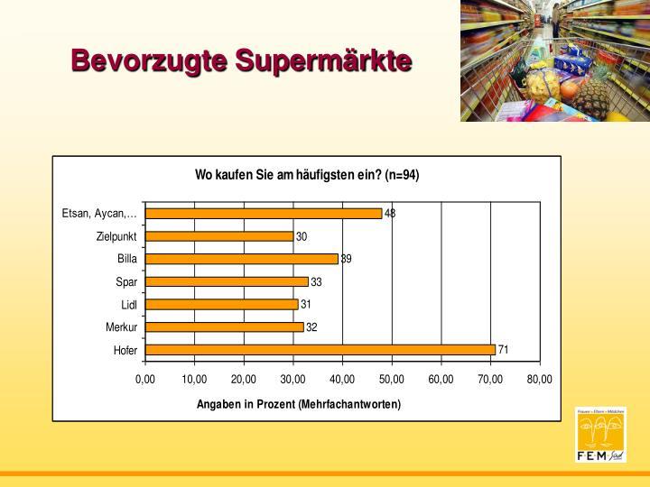 Bevorzugte Supermärkte
