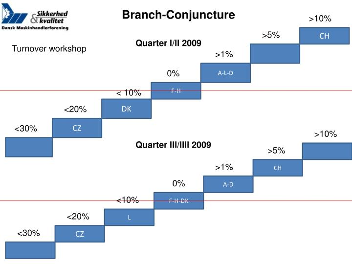 Branch-Conjuncture