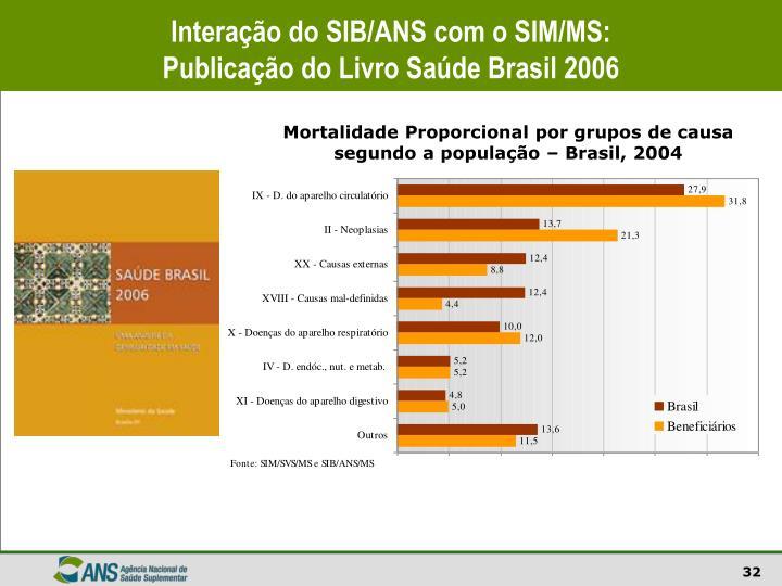 Interação do SIB/ANS com o SIM/MS: