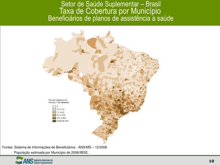 Setor de Saúde Suplementar – Brasil