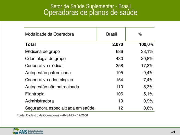 Setor de Saúde Suplementar - Brasil