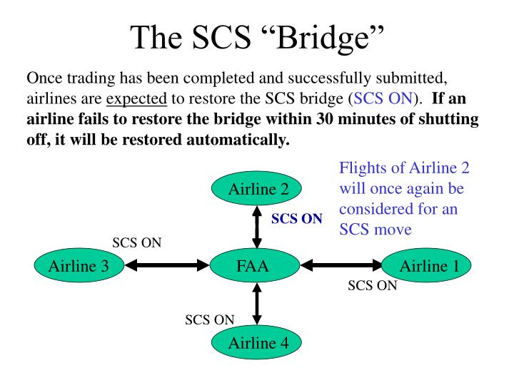 "The SCS ""Bridge"""