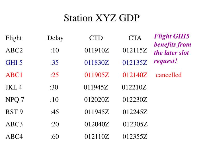 Station XYZ GDP