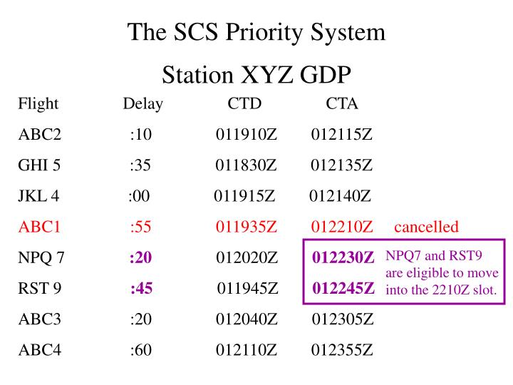 The SCS Priority System