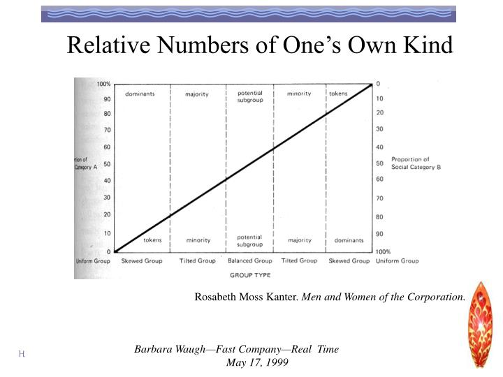 Relative Numbers of One's Own Kind